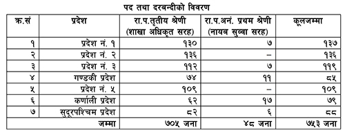 Government Job in Nepal