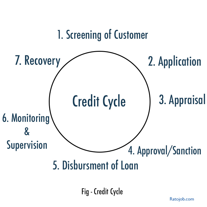 credit cycle