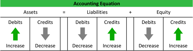 Double Entry System and Its Features | General ledger Basic Accounting Concept - Account Types and Accounting