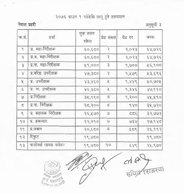 Nepal Police Salary Range